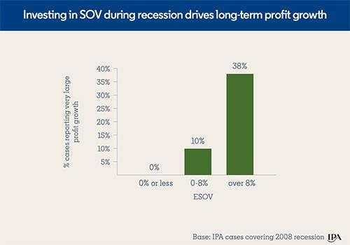 investing in sov